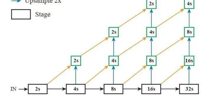 DLA:一种深度网络特征融合方法